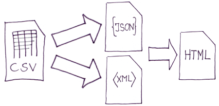 Convert from CSV to JSON, XML or HTML